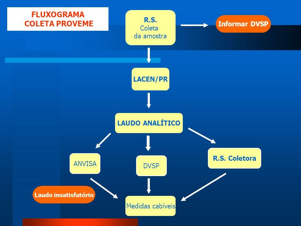 R.S. Coleta da amostra LACEN/PR Informar DVSP LAUDO ANALÍTICO DVSP R.S. Coletora ANVISA Medidas cabíveis Laudo insatisfatório FLUXOGRAMA COLETA PROVEM