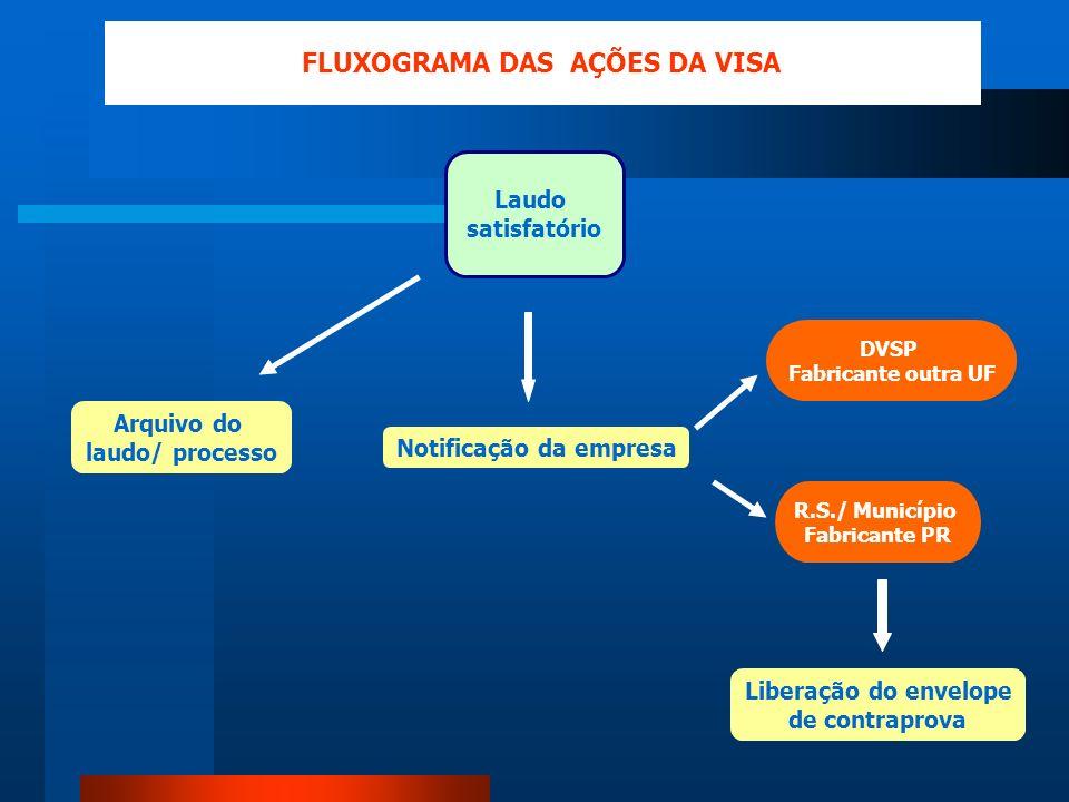 Laudo satisfatório Notificação da empresa DVSP Fabricante outra UF FLUXOGRAMA DAS AÇÕES DA VISA R.S./ Município Fabricante PR Arquivo do laudo/ proces