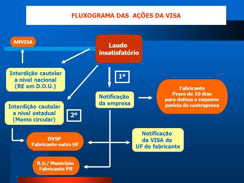 Laudo insatisfatório Notificação da empresa DVSP Fabricante outra UF FLUXOGRAMA DAS AÇÕES DA VISA R.S./ Município Fabricante PR Interdição cautelar a