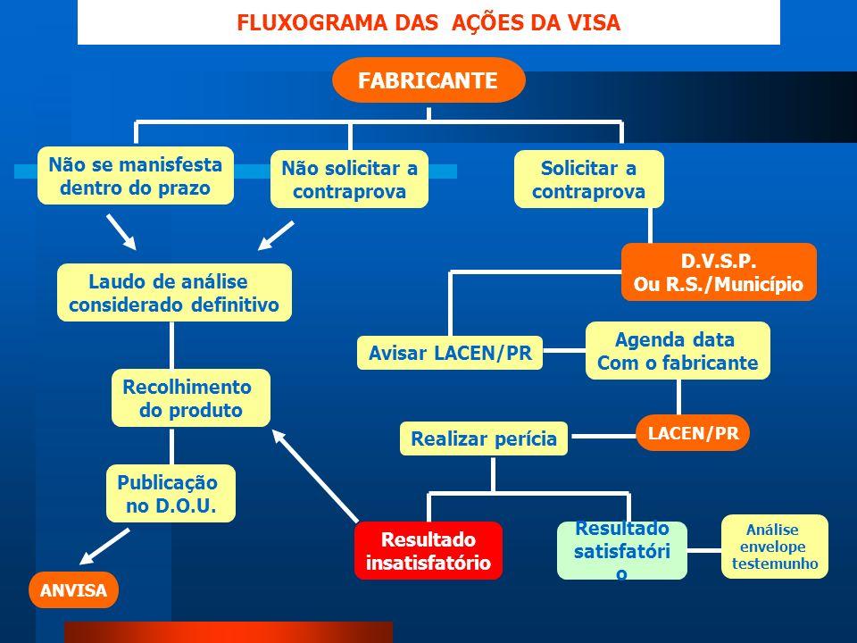 Laudo de análise considerado definitivo ANVISA FLUXOGRAMA DAS AÇÕES DA VISA FABRICANTE Agenda data Com o fabricante Não se manisfesta dentro do prazo