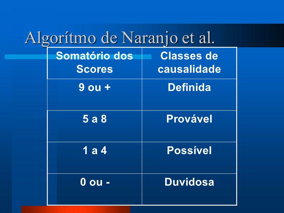 Algorítmo de Naranjo et al. Somatório dos Scores Classes de causalidade 9 ou +Definida 5 a 8Provável 1 a 4Possível 0 ou -Duvidosa
