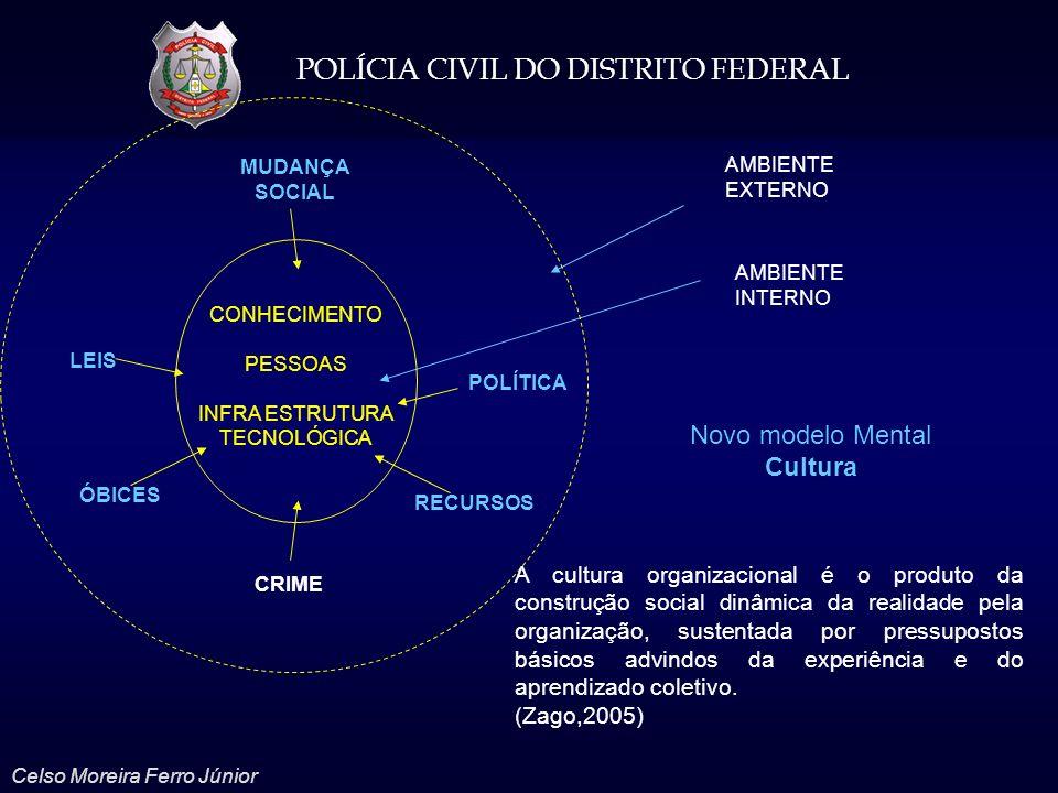 POLÍCIA CIVIL DO DISTRITO FEDERAL Celso Moreira Ferro Júnior AMBIENTE EXTERNO AMBIENTE INTERNO CONHECIMENTO PESSOAS INFRA ESTRUTURA TECNOLÓGICA LEIS M