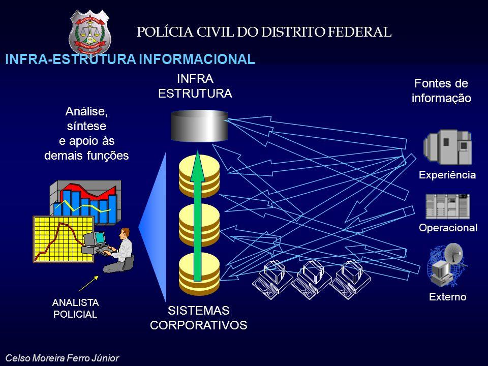 POLÍCIA CIVIL DO DISTRITO FEDERAL Celso Moreira Ferro Júnior Fontes de informação SISTEMAS CORPORATIVOS Análise, síntese e apoio às demais funções Exp