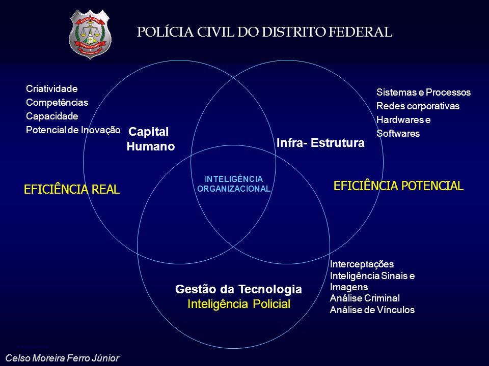 POLÍCIA CIVIL DO DISTRITO FEDERAL Celso Moreira Ferro Júnior Sistemas e Processos Redes corporativas Hardwares e Softwares Capital Humano Infra- Estru