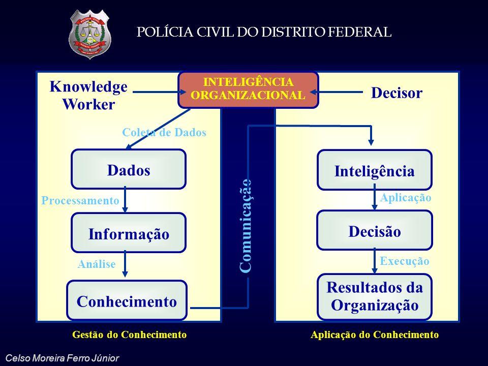 POLÍCIA CIVIL DO DISTRITO FEDERAL Celso Moreira Ferro Júnior Gestão do ConhecimentoAplicação do Conhecimento Knowledge Worker INTELIGÊNCIA ORGANIZACIO