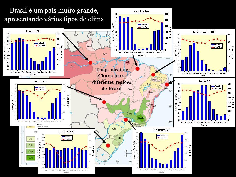 Brasil é um país muito grande, apresentando vários tipos de clima Temp. média e Chuva para diferentes regiões do Brasil