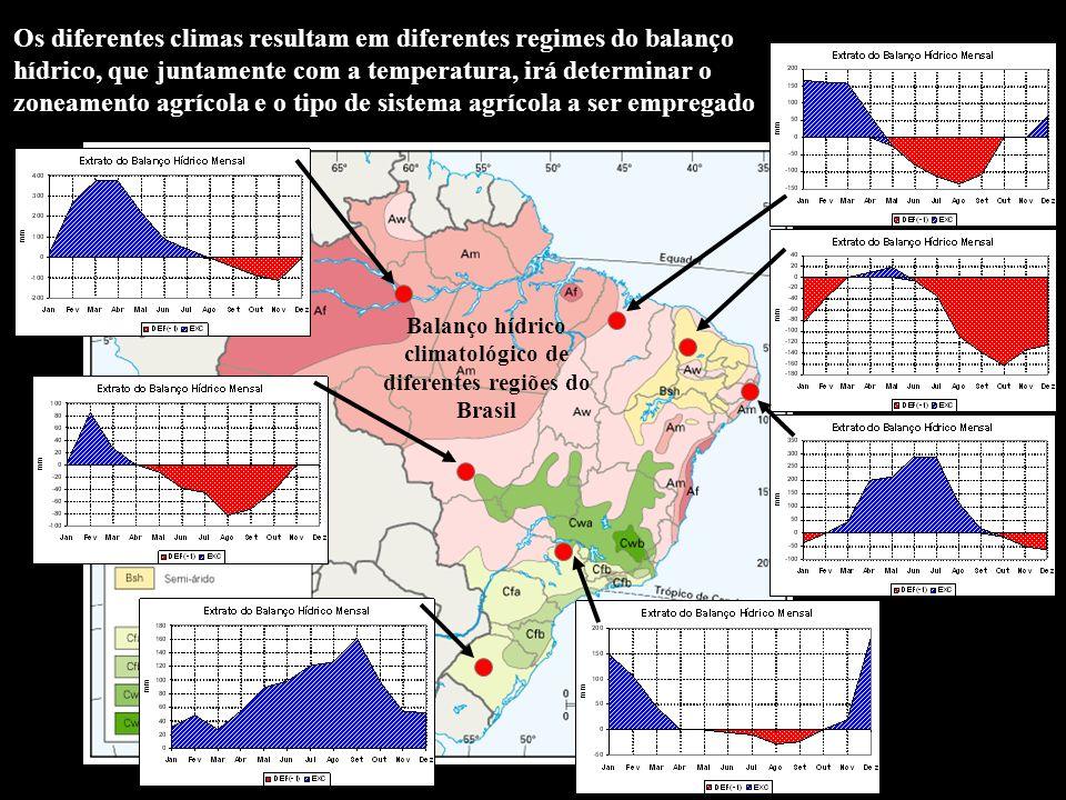Os diferentes climas resultam em diferentes regimes do balanço hídrico, que juntamente com a temperatura, irá determinar o zoneamento agrícola e o tip
