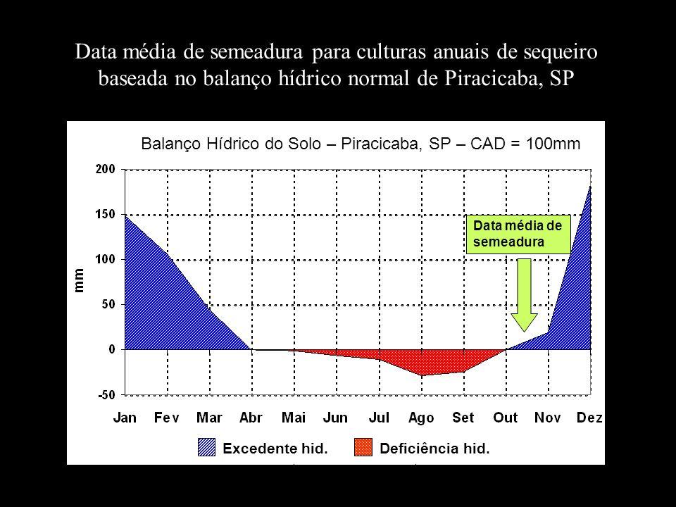 Balanço Hídrico do Solo – Piracicaba, SP – CAD = 100mm Excedente hid.Deficiência hid. Data média de semeadura Data média de semeadura para culturas an
