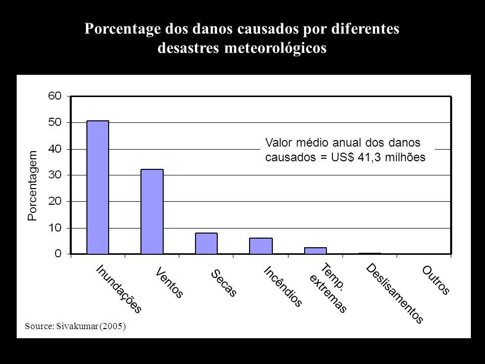 Porcentagem do total dos danos causados pelos desastres meteorológicos nos diferentes continentes 29% 2% 19% 49% 1% Source: Sivakumar (2005)