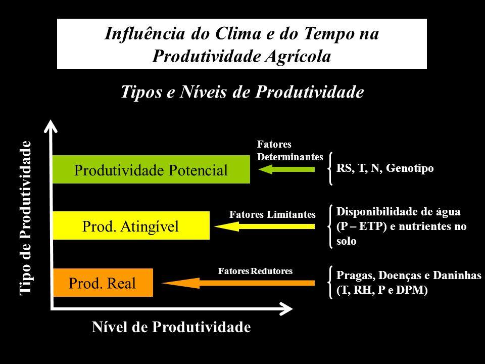 Influência do Clima e do Tempo na Produtividade Agrícola Tipos e Níveis de Produtividade Produtividade Potencial Prod. Atingível Prod. Real Nível de P