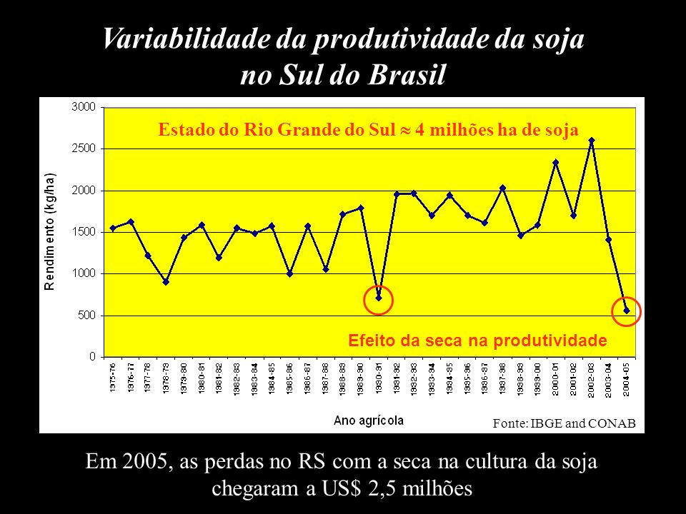 Entretanto, em anos em que o El Niño promove apenas chuvas um pouco acima do normal, os efeitos na produtividade agrícola são positivos: Anos de El Niño Produtividade Soja (kg/ha) % de aumento em relação à média (1.480 kg/ha) 1976/771.65011,5 1986/871.6108,8 1991/921.96032,4 1992/931.98033,8 1994/951.73016,9 1994/951.95031,8