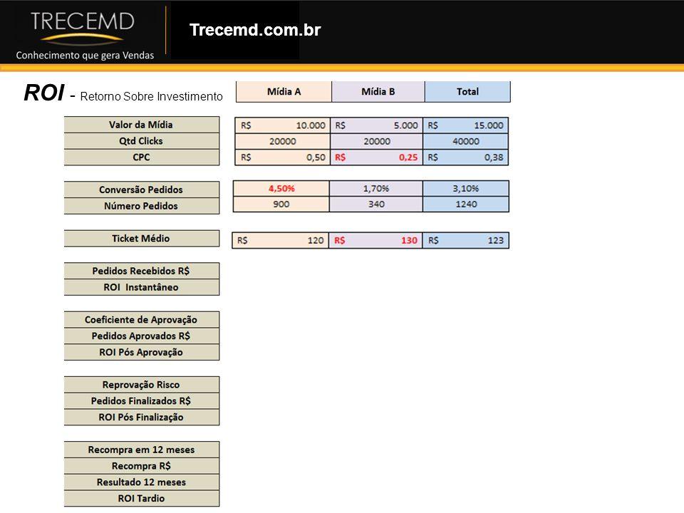Como Montar uma Loja Virtual ROI - Retorno Sobre Investimento Trecemd.com.br