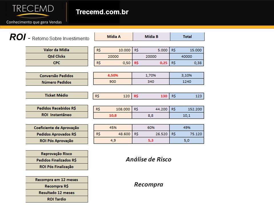 Como Montar uma Loja Virtual ROI - Retorno Sobre Investimento Trecemd.com.br Análise de Risco Recompra