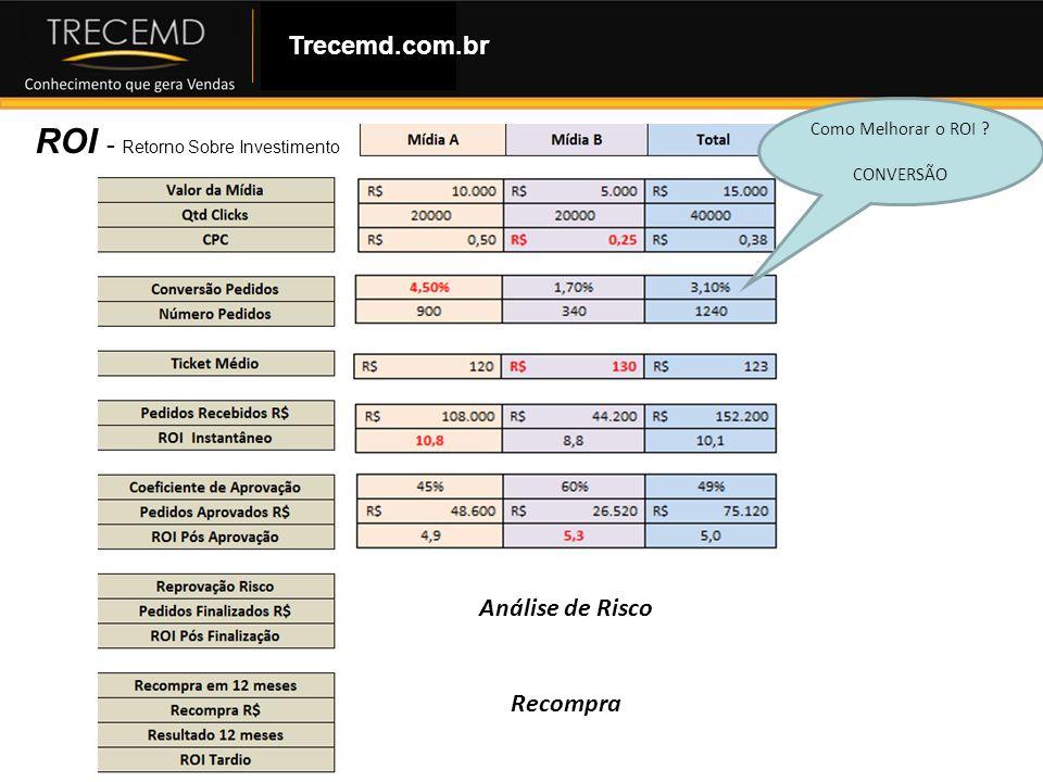 Como Montar uma Loja Virtual ROI - Retorno Sobre Investimento Trecemd.com.br Análise de Risco Recompra Como Melhorar o ROI ? CONVERSÃO