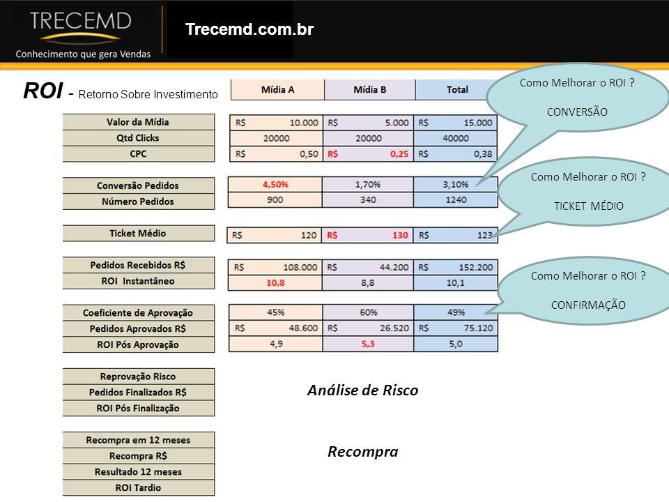 Como Montar uma Loja Virtual ROI - Retorno Sobre Investimento Trecemd.com.br Análise de Risco Recompra Como Melhorar o ROI ? CONVERSÃO Como Melhorar o