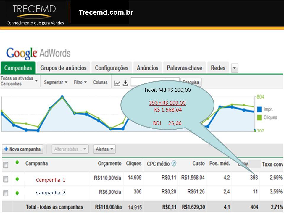 Como Montar uma Loja Virtual Trecemd.com.br Campanha 1 Campanha 2 Ticket Md R$ 100,00 393 x R$ 100,00 R$ 1.568,04 ROI 25,06