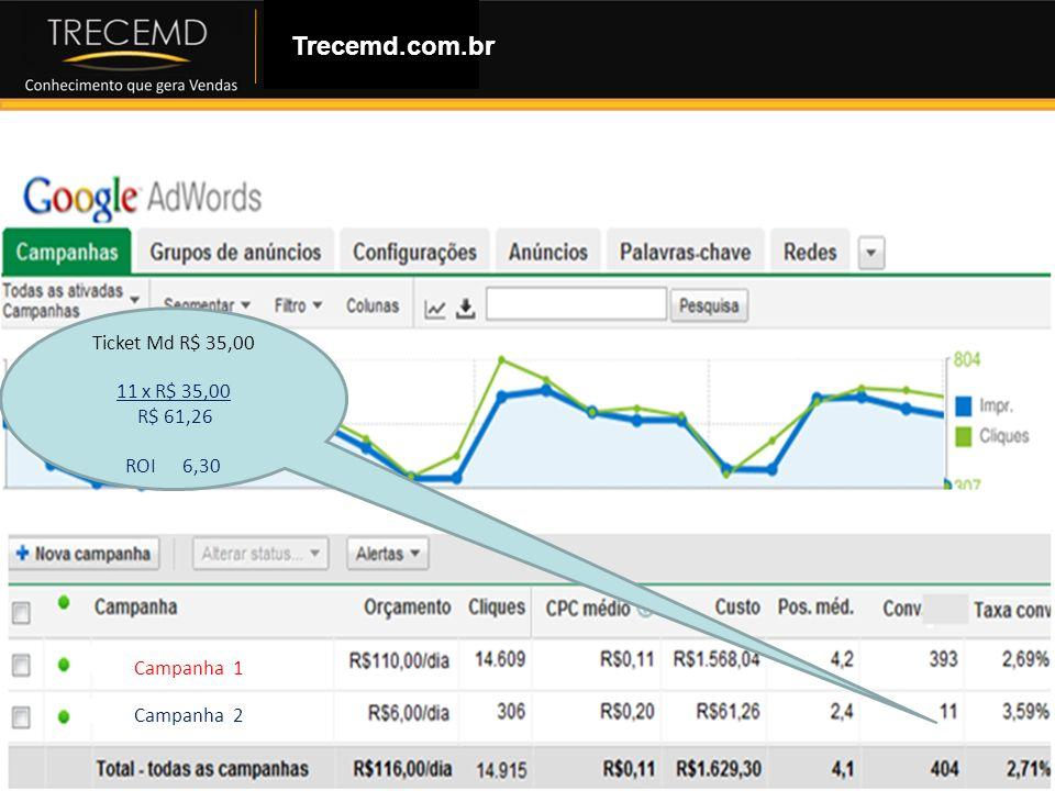 Como Montar uma Loja Virtual Trecemd.com.br Campanha 1 Campanha 2 Ticket Md R$ 35,00 11 x R$ 35,00 R$ 61,26 ROI 6,30