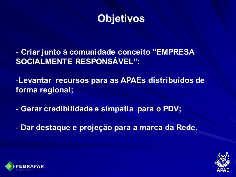 Objetivos - Criar junto à comunidade conceito EMPRESA SOCIALMENTE RESPONSÁVEL; -Levantar recursos para as APAEs distribuídos de forma regional; - Gera