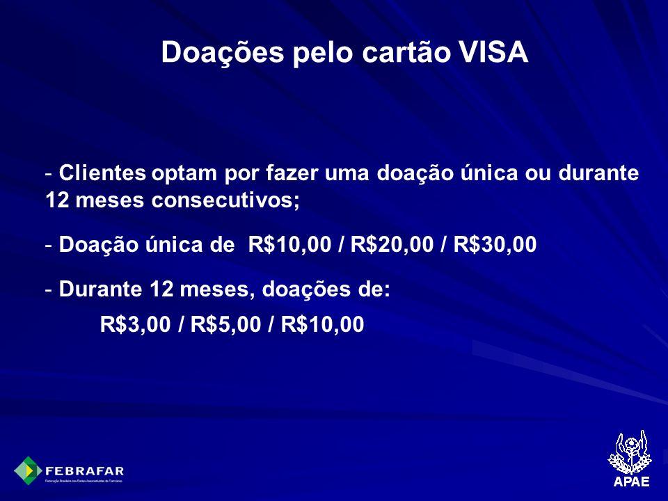 Doações pelo cartão VISA - Clientes optam por fazer uma doação única ou durante 12 meses consecutivos; - Doação única de R$10,00 / R$20,00 / R$30,00 -