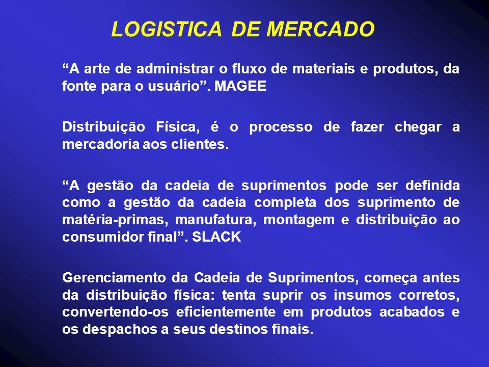LOGISTICA DE MERCADO A arte de administrar o fluxo de materiais e produtos, da fonte para o usuário. MAGEE Distribuição Física, é o processo de fazer