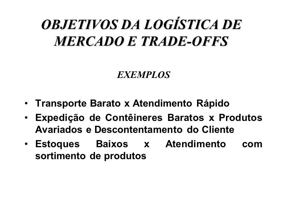 OBJETIVOS DA LOGÍSTICA DE MERCADO E TRADE-OFFS EXEMPLOS Transporte Barato x Atendimento Rápido Expedição de Contêineres Baratos x Produtos Avariados e