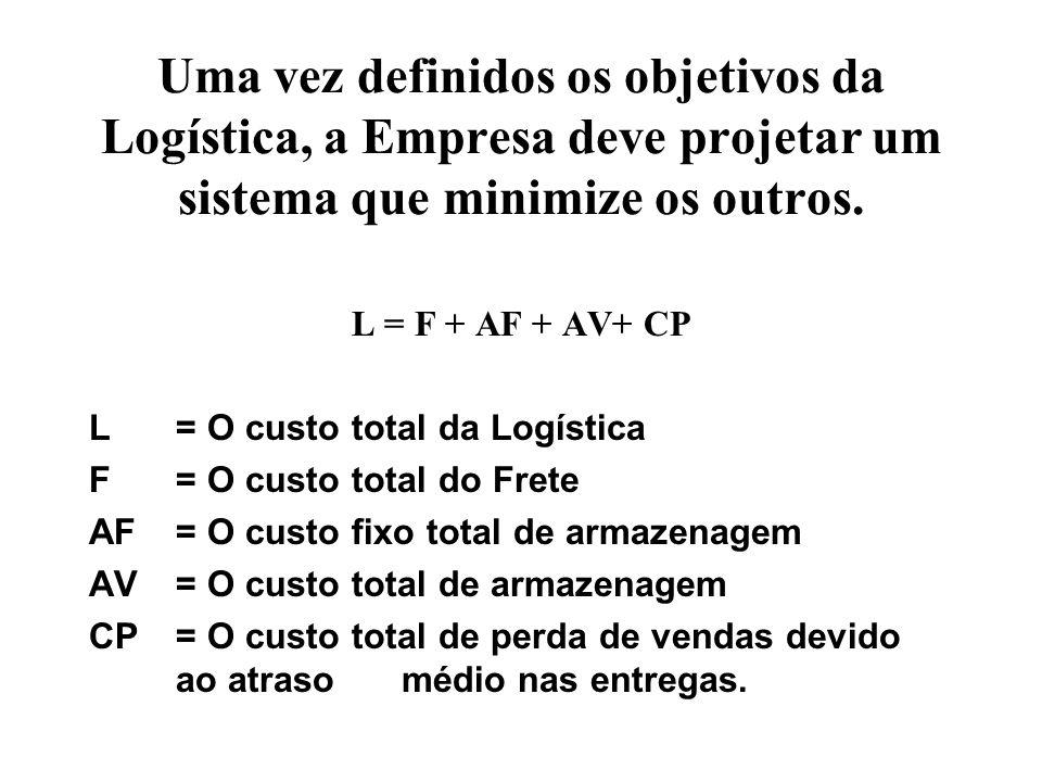 Uma vez definidos os objetivos da Logística, a Empresa deve projetar um sistema que minimize os outros. L = F + AF + AV+ CP L = O custo total da Logís
