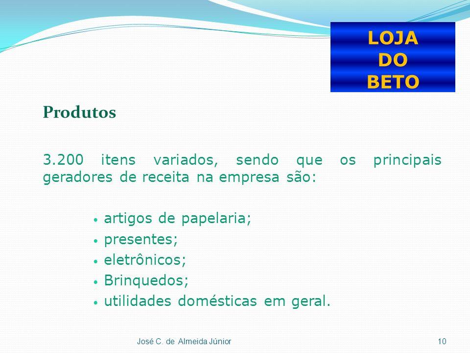 Produtos 3.200 itens variados, sendo que os principais geradores de receita na empresa são: artigos de papelaria; presentes; eletrônicos; Brinquedos; utilidades domésticas em geral.