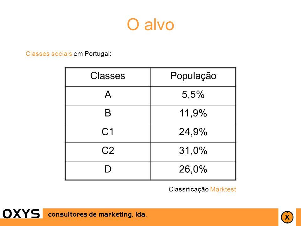 14 O alvo OXYS consultores de marketing, lda. Classificação Marktest ClassesPopulação A5,5% B11,9% C124,9% C231,0% D26,0% Classes sociais em Portugal: