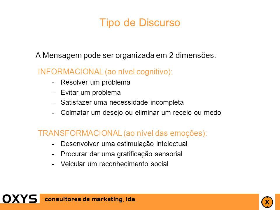 22 OXYS consultores de marketing, lda. OXYS Tipo de Discurso A Mensagem pode ser organizada em 2 dimensões: INFORMACIONAL (ao nível cognitivo): -Resol