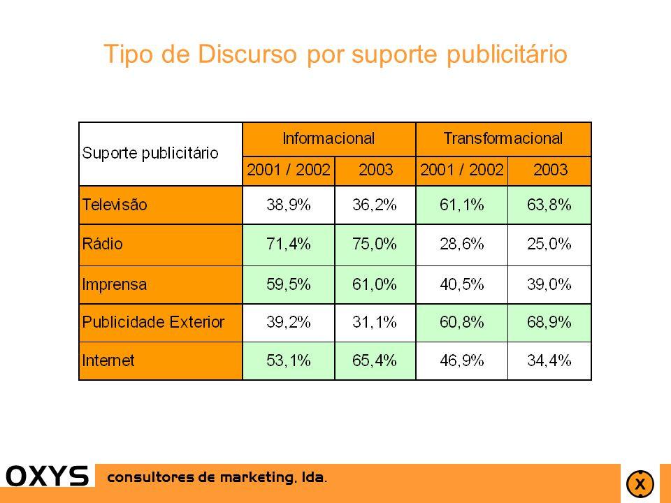24 OXYS consultores de marketing, lda. OXYS Tipo de Discurso por suporte publicitário