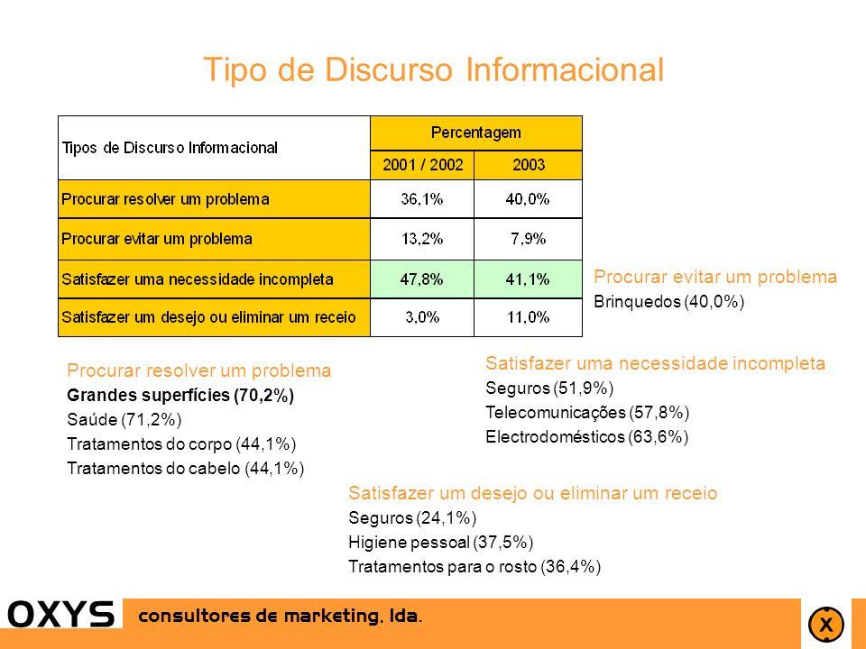 25 OXYS consultores de marketing, lda. OXYS Tipo de Discurso Informacional Procurar resolver um problema Grandes superfícies (70,2%) Saúde (71,2%) Tra