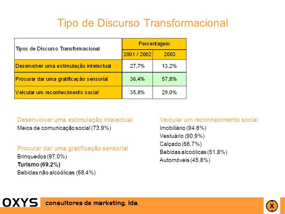 26 OXYS consultores de marketing, lda. OXYS Tipo de Discurso Transformacional Desenvolver uma estimulação intelectual Meios de comunicação social (73,