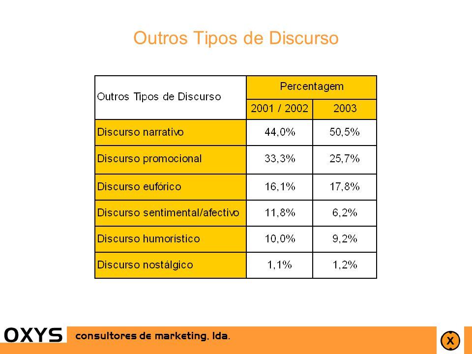 27 OXYS consultores de marketing, lda. OXYS Outros Tipos de Discurso