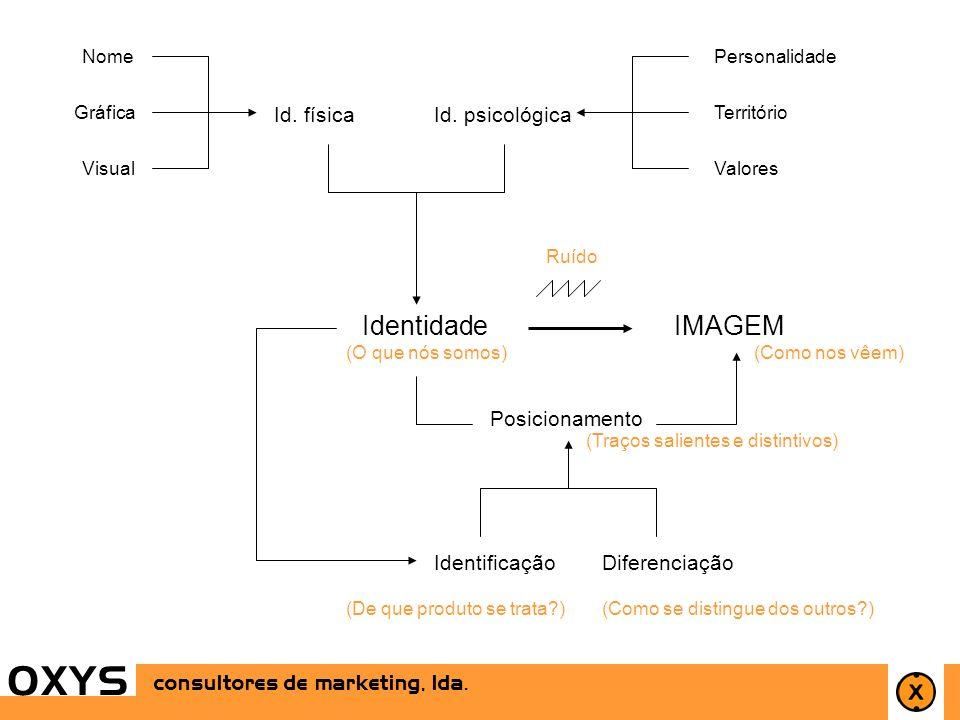7 OXYS consultores de marketing, lda. (Traços salientes e distintivos) Identidade Id. físicaId. psicológica IMAGEM Personalidade Território Valores No