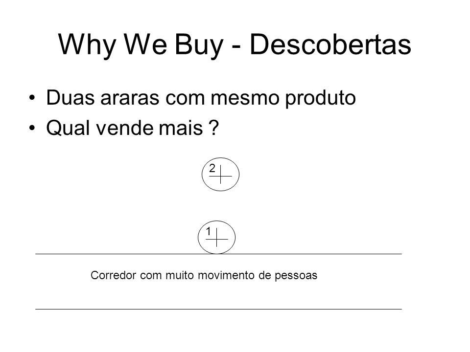 Why We Buy - Descobertas Duas araras com mesmo produto Qual vende mais ? 12 Corredor com muito movimento de pessoas