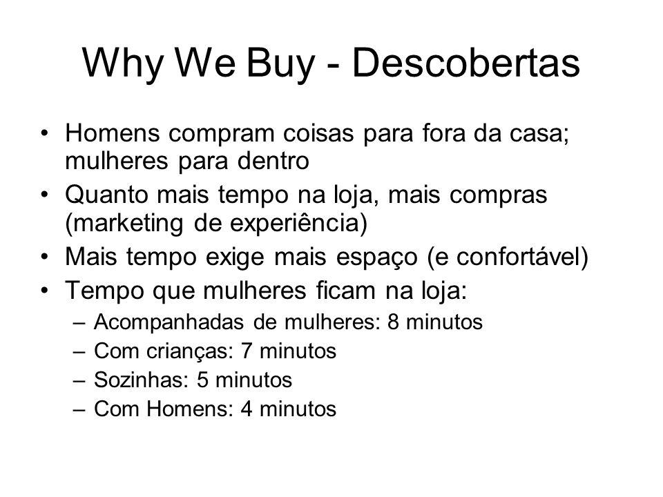 Why We Buy - Descobertas Homens compram coisas para fora da casa; mulheres para dentro Quanto mais tempo na loja, mais compras (marketing de experiênc