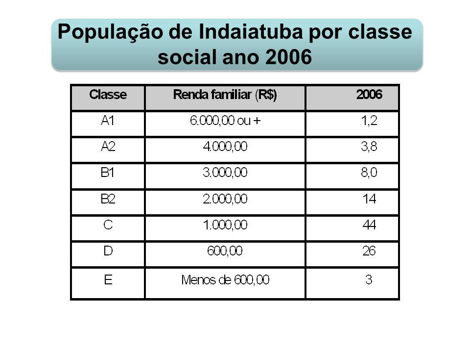 População de Indaiatuba por classe social ano 2006