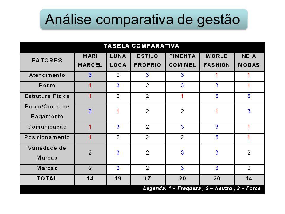 Análise comparativa de gestão