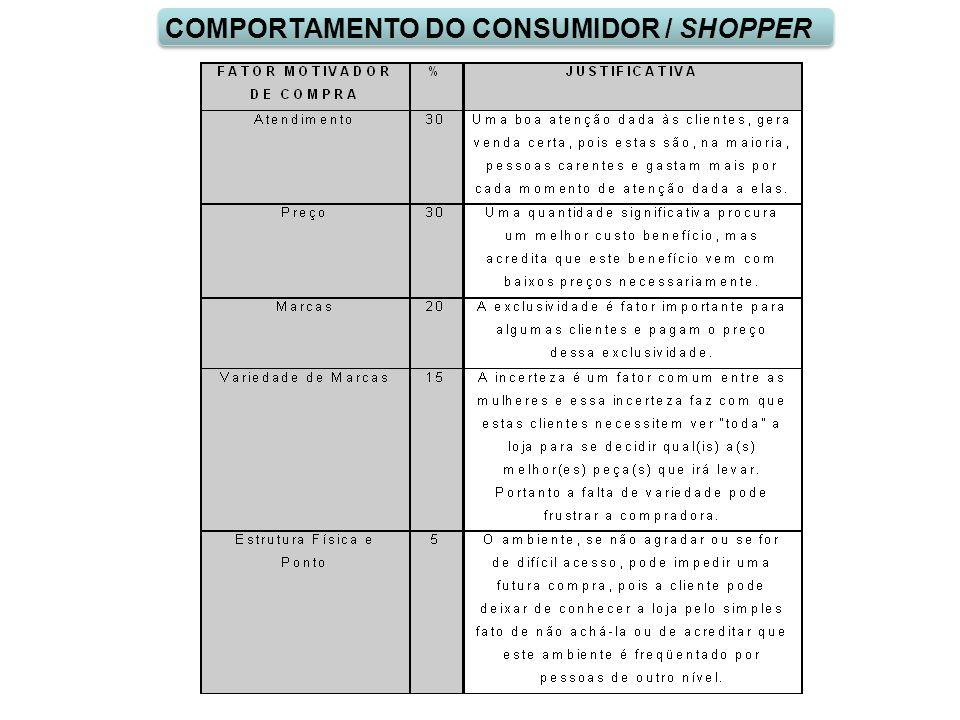 COMPORTAMENTO DO CONSUMIDOR / SHOPPER