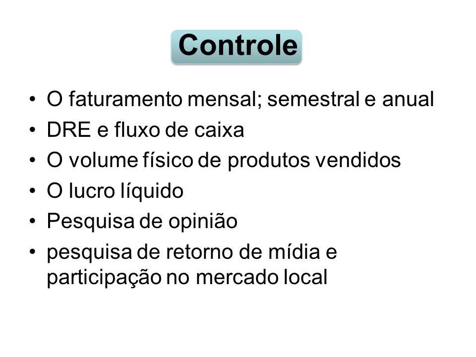 Controle O faturamento mensal; semestral e anual DRE e fluxo de caixa O volume físico de produtos vendidos O lucro líquido Pesquisa de opinião pesquis
