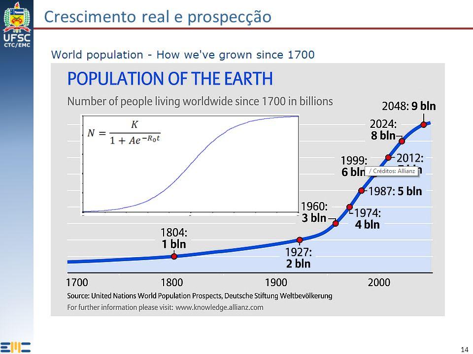 14 Crescimento real e prospecção Thomas Malthus (teoria de 1798, ) Evolução da população mundial ao longo dos anos.