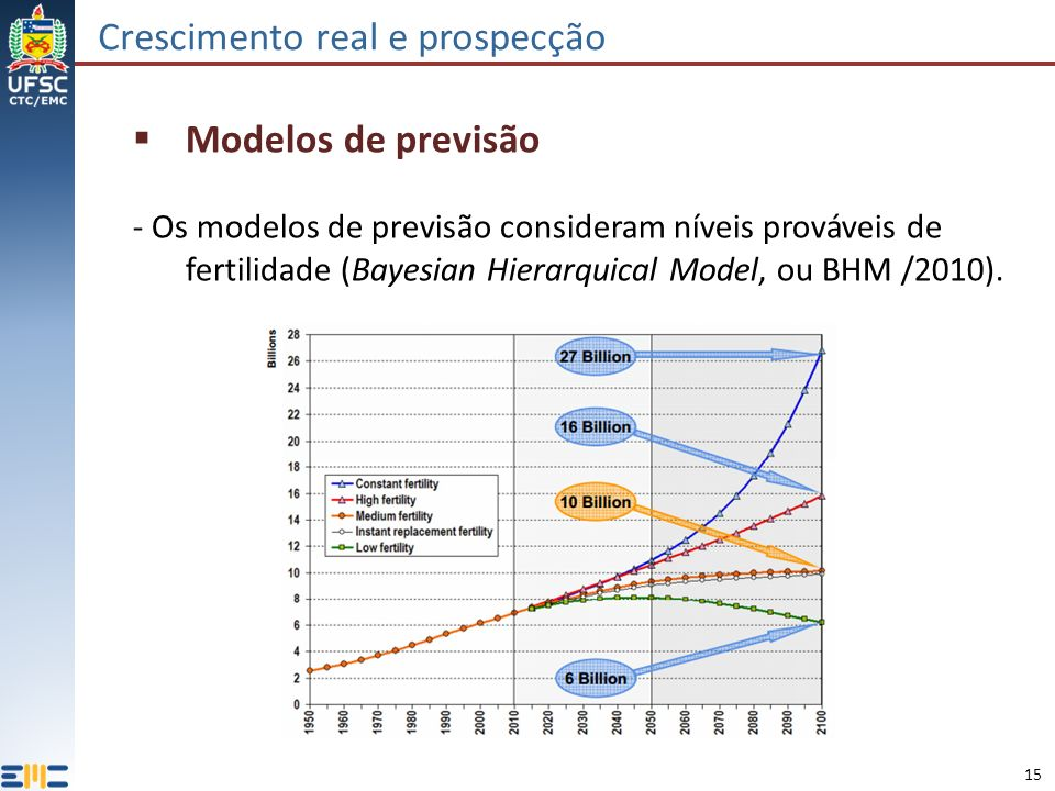 15 Crescimento real e prospecção Modelos de previsão - Os modelos de previsão consideram níveis prováveis de fertilidade (Bayesian Hierarquical Model, ou BHM /2010).