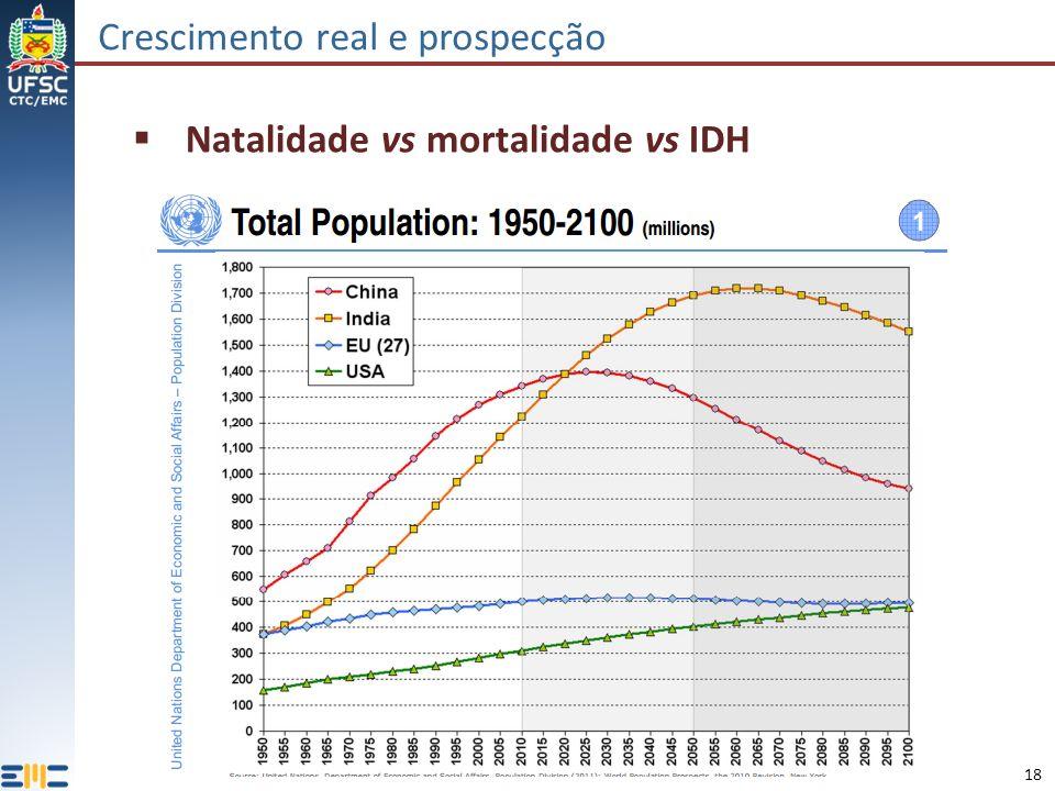18 Crescimento real e prospecção Natalidade vs mortalidade vs IDH