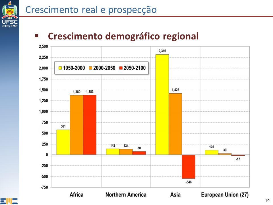 19 Crescimento real e prospecção Crescimento demográfico regional