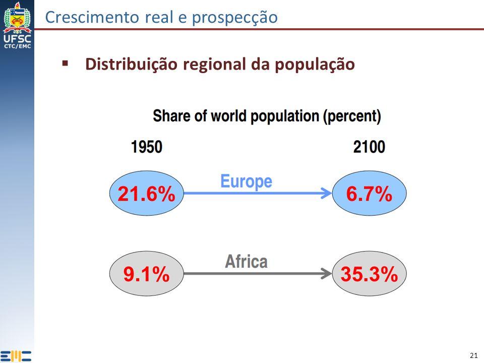21 Crescimento real e prospecção Distribuição regional da população