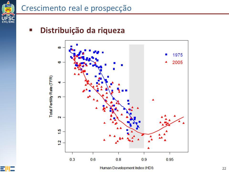 22 Crescimento real e prospecção Distribuição da riqueza