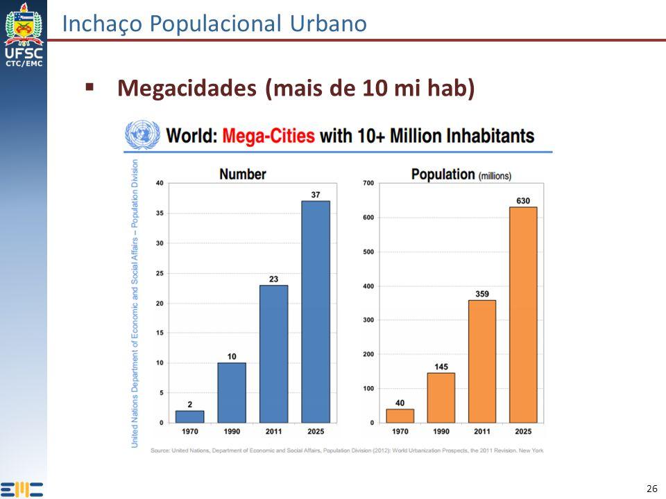26 Inchaço Populacional Urbano Megacidades (mais de 10 mi hab)
