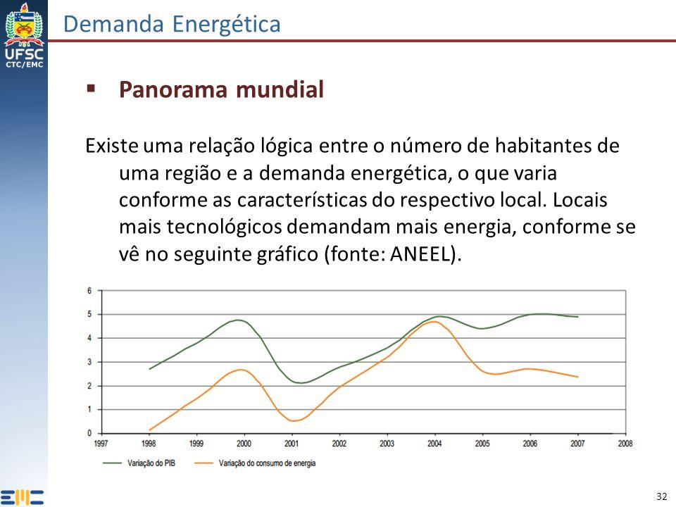 32 Demanda Energética Panorama mundial Existe uma relação lógica entre o número de habitantes de uma região e a demanda energética, o que varia conforme as características do respectivo local.