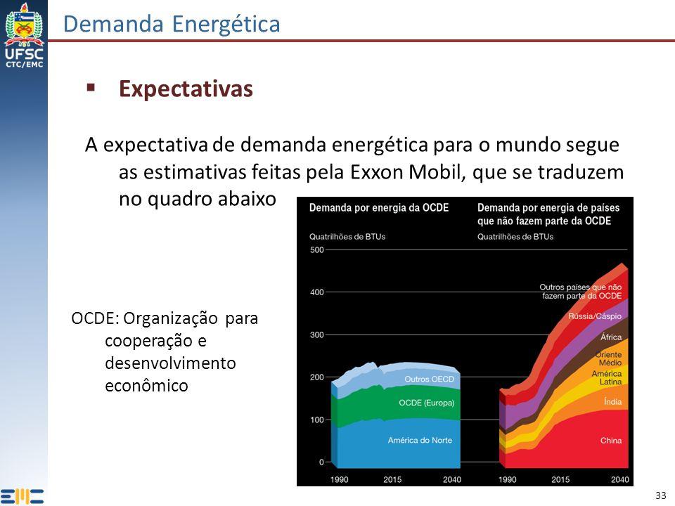 33 Demanda Energética Expectativas A expectativa de demanda energética para o mundo segue as estimativas feitas pela Exxon Mobil, que se traduzem no q