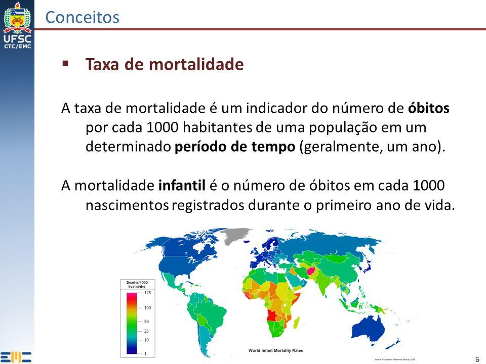 6 Conceitos Taxa de mortalidade A taxa de mortalidade é um indicador do número de óbitos por cada 1000 habitantes de uma população em um determinado período de tempo (geralmente, um ano).